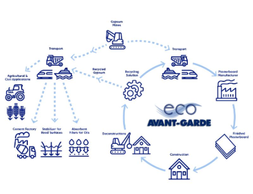 Eco Avantgarde srl – The future travels with us