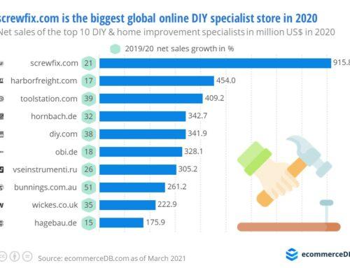 European specialist stores for DIY